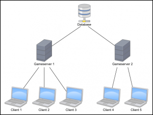 Distributed Client-Server Architecture for Project Aleron.