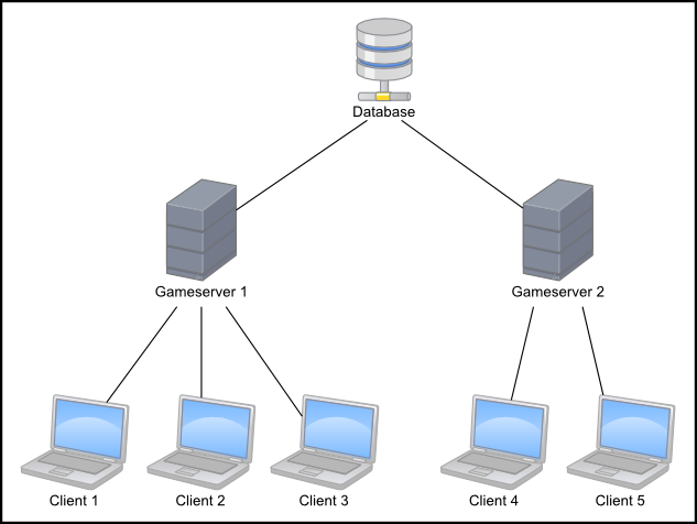 Client server network architecture for Architecture client serveur