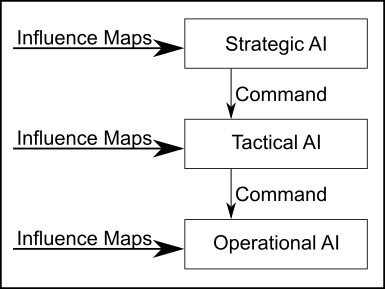 The Hierarchical AI structure used in Project Aleron.