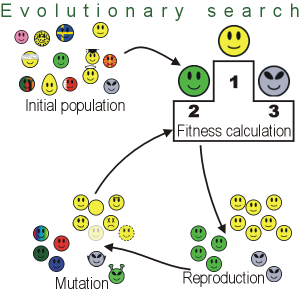 Simple overview of evolutionary algorithms.